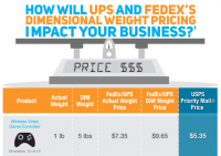 Will Dimensional Weight Pricing impact what you are promoting? Use this shipping charges comparability Chart to find Out! [Infograhpic]