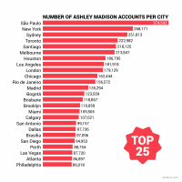 Ashley Madison information Leak presentations The 25 Cities the place persons are possibly To Cheat