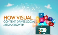 visual content Drives Social Media boom