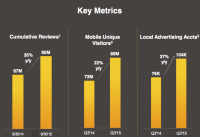 Yelp Beats Expectations With $143.6 Million In income, Transactions method Up