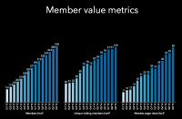 LinkedIn Beats Q3 Estimates With 78 Cents Per Share revenue, $780M revenue
