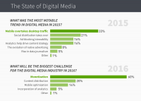 Survey Says: Monetization might be Digital Media's biggest challenge in 2016