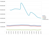 Leaked Data Suggests Twitter Users Are Tweeting Less And Less