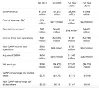Yahoo Revenues Off 15 Percent, CEO Mayer Announces Restructuring Plan