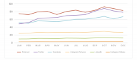 facebook Delivered Triple The Engagement Over Twitter For Branded content In 2015 [Report]