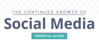 Social Media Growth from 2010 – 2015 [Infographic]