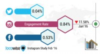 Instagram Hits eleven-Month Low: boom Down ninety three% And Engagement Down 70%