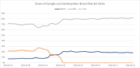 First-page minimal bids continue to upward thrust in wake of Google pc SERP modifications