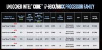 Intel Core i7 Extreme Edition Deca-Core Processors Offer Crazy Performance