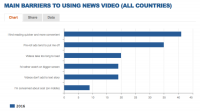 Survey: Pre-roll ads are a major barrier to watching online news videos