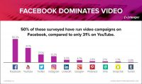 As publishers see rising returns on video, Facebook is getting more of their ad campaigns