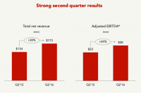 Yelp beats expectations with $173.4 million in Q2, 78 percent revenue retention