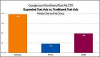 Google Expanded Text Ads Roll Out, Higher CTRs For Tablets Than Smartphones