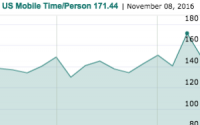 America Phones It In: Mobile Uniques/Time Spike, Then Crash On Election Day