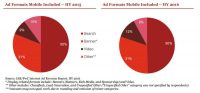 IAB: Mobilemade up nearly half of $32.7 billion record internet revenues in first half of 2016