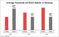 Rakuten Finds Facebook Mobile Data Up To 80% Inaccurate In Analytics Packages