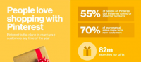 Pinterest Users Outspend Others 2x During Holidays!