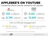 How Applebee's Is Erasing Social Media Borders