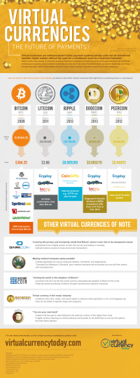 virtual foreign money: the future of Banking [Infographic]