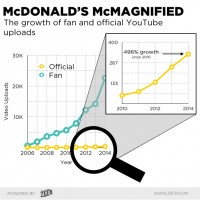 How McDonald's Is Using Social To Reshape The Conversation