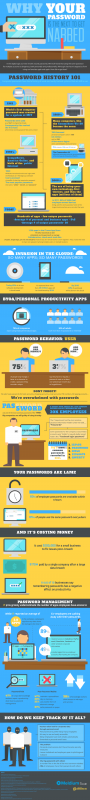 Your Password is also the following To Be Stolen [Infographic]
