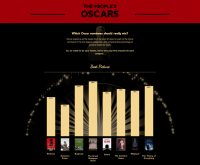 here's Who Would Win At This 12 months's Oscars If Twitter, not The Academy, Voted