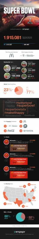 Infographic: How tremendous Bowl 2015 advertisements Scored On Social Media