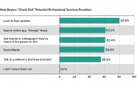 top 5 marketing Initiatives for Accounting & financial products and services corporations