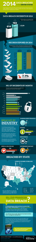 The State of US knowledge Breaches – 2014 [Infographic]