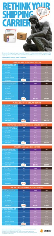 find the perfect delivery solution For what you are promoting in 2015: delivery charges comparison Chart [Infographic]