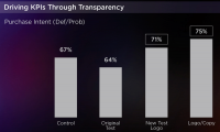 Yahoo: Native ads pressure 3.6X elevate In Branded Search Vs. standard show