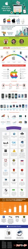 37 Crazy Apple Facts & Stats (Infographic)