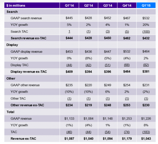 Yahoo Q1 2015 salary report: revenue Up 8% With cellular Seeing A 61% YoY elevate