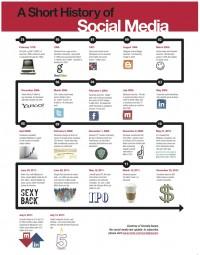 a short historical past of Social Media