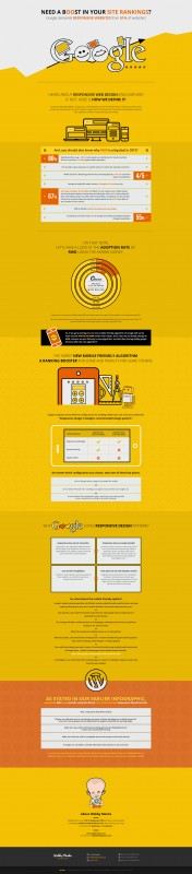 eighty one% of web sites could be affected by Google's New cellular-pleasant Algorithm (Infographic)
