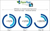 Google AdWords Lags In riding App Installs For Gaming