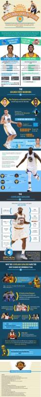 2015 NBA Finals Predictions