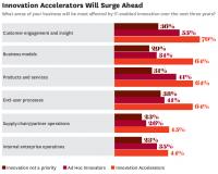 How Accelerators Lead Digital Transformation