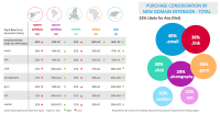 forty six % Of internet users Are conscious of new domain Extensions
