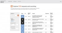 NextRequest puts the general public information Request process on-line