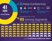 Twitch Had 21 Million Viewers all the way through E3