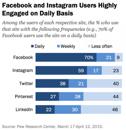 Pew: fb Dominant but Flat, Instagram, Pinterest Have Doubled customers
