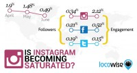Is Instagram turning into Saturated? Follower increase 77% Down, Engagement 19% Down