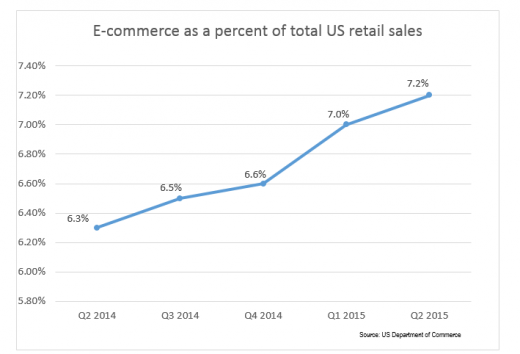 US E-Commerce sales leap 14 percent, Account For 7.2 % Of All Retail