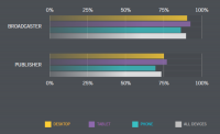greater than forty four% Of All Video plays took place On A mobile software In Q2 2015 [Report]