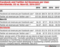 fb ad Revenues anticipated To develop forty two p.c in 2015, Twitter boom Estimates lowered