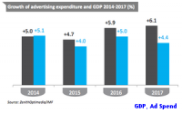 ZO Cuts Its Spending Forecast again For 2015