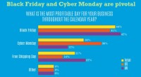 59 p.c of outlets Have Already started Their holiday Promotions [Survey]