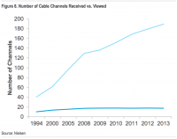 american citizens Are buying A Ton Of Cable Channels They by no means Watch