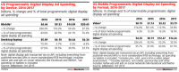 document: cellular To Dominate Programmatic promotion, depart personal computer in the mud